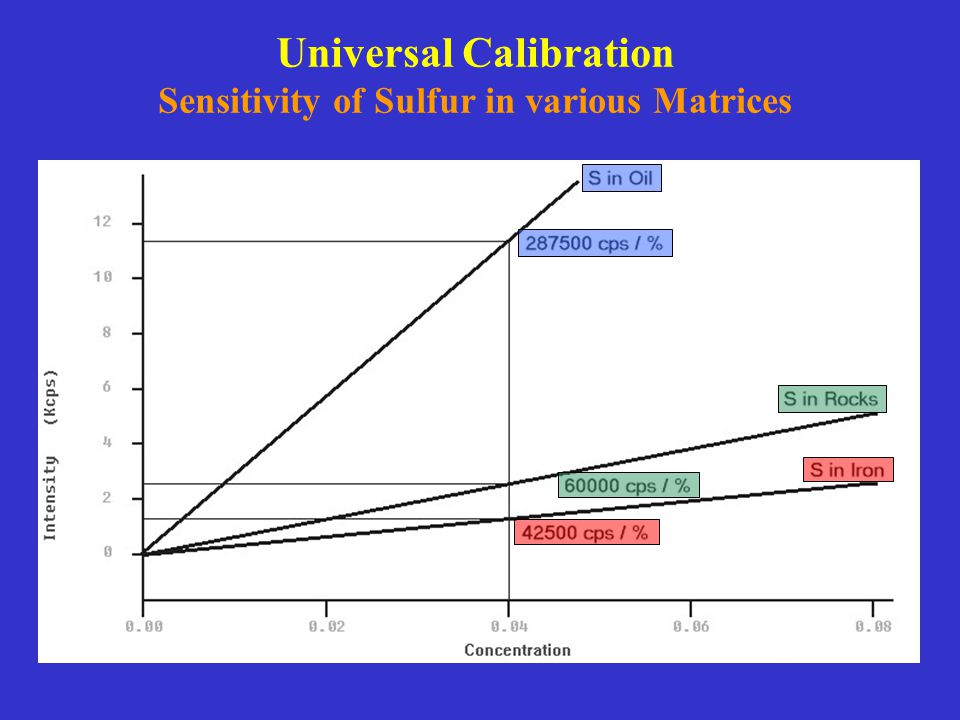 Universal Calibration Sensitivity of Sulfur in various Matrices