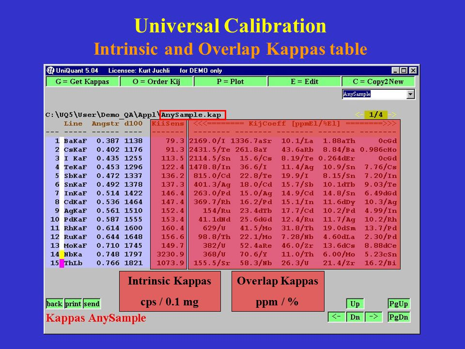 Universal Calibration Intrinsic and Overlap Kappas table