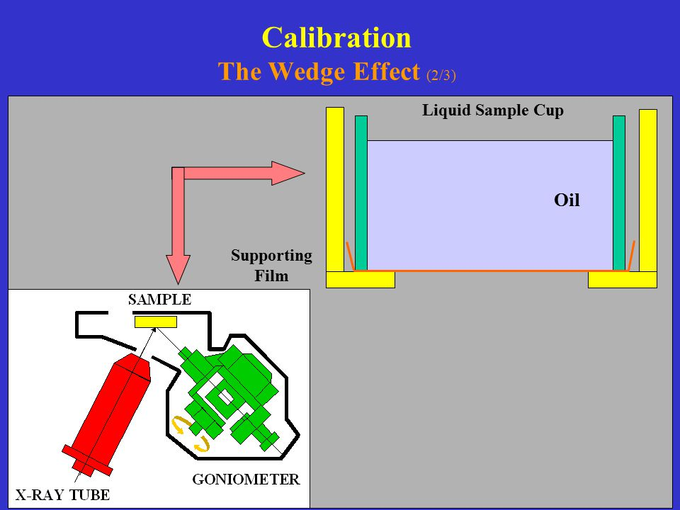 Calibration The Wedge Effect (2/3)