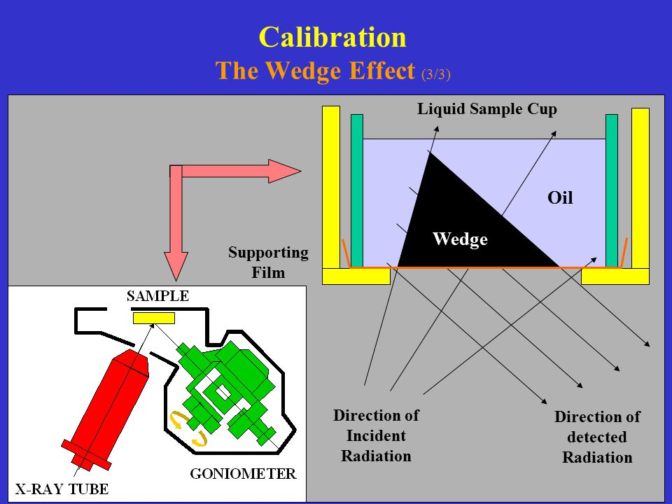 Calibration The Wedge Effect (3/3)