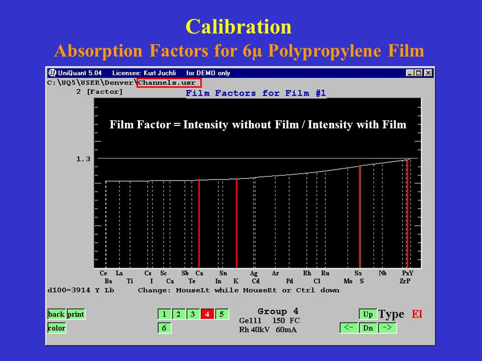 Calibration Absorption Factors for 6µ Polypropylene Film