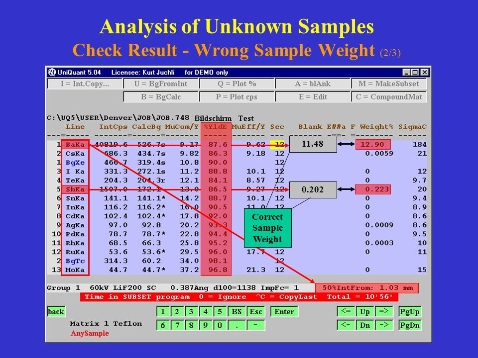 Analysis of Unknown Samples Check Result - Wrong Sample Weight (2/3)