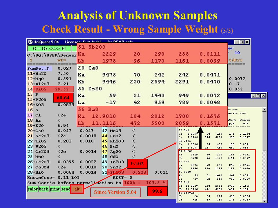 Analysis of Unknown Samples Check Result - Wrong Sample Weight (3/3)