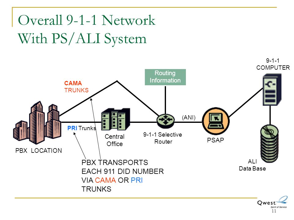 Overall 9-1-1 Network With PS/ALI System