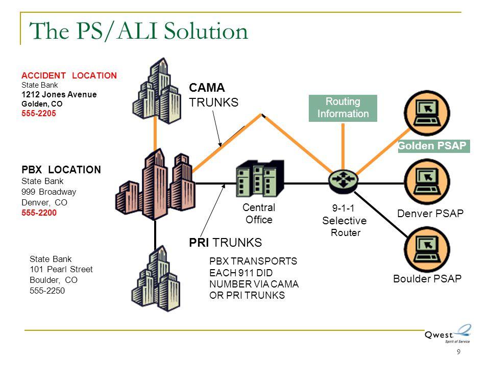 The PS/ALI Solution CAMA TRUNKS PRI TRUNKS Golden PSAP