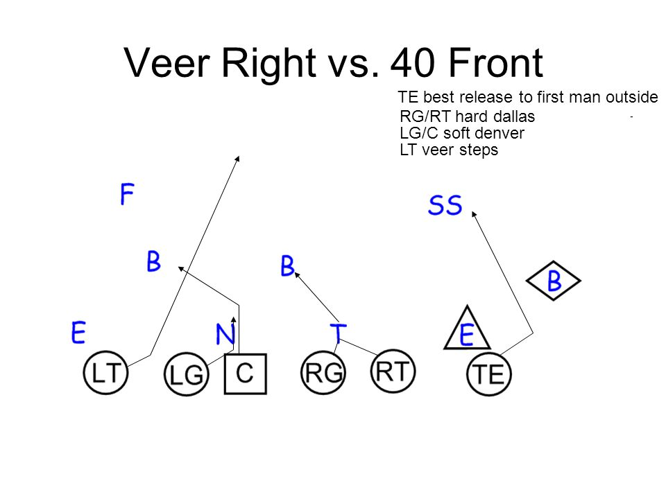 Veer Right vs. 40 Front TE best release to first man outside