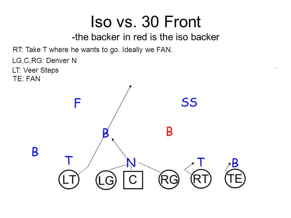 Iso vs. 30 Front -the backer in red is the iso backer