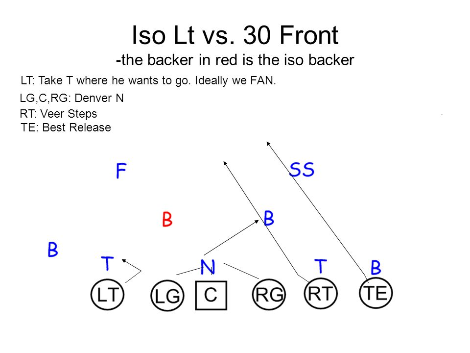 Iso Lt vs. 30 Front -the backer in red is the iso backer