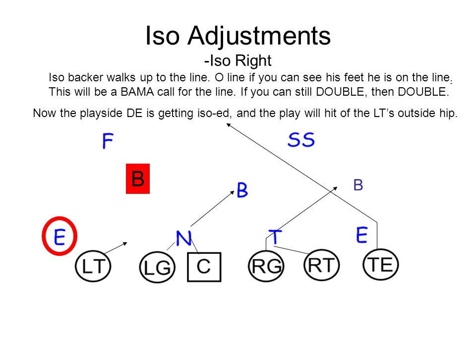 Iso Adjustments -Iso Right