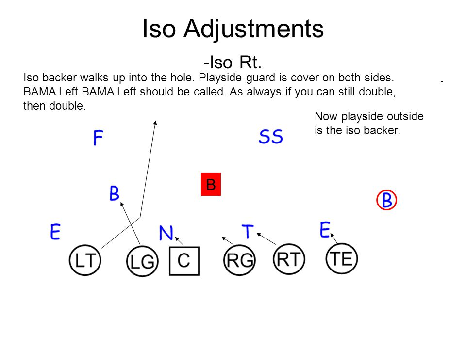 Iso Adjustments -Iso Rt.
