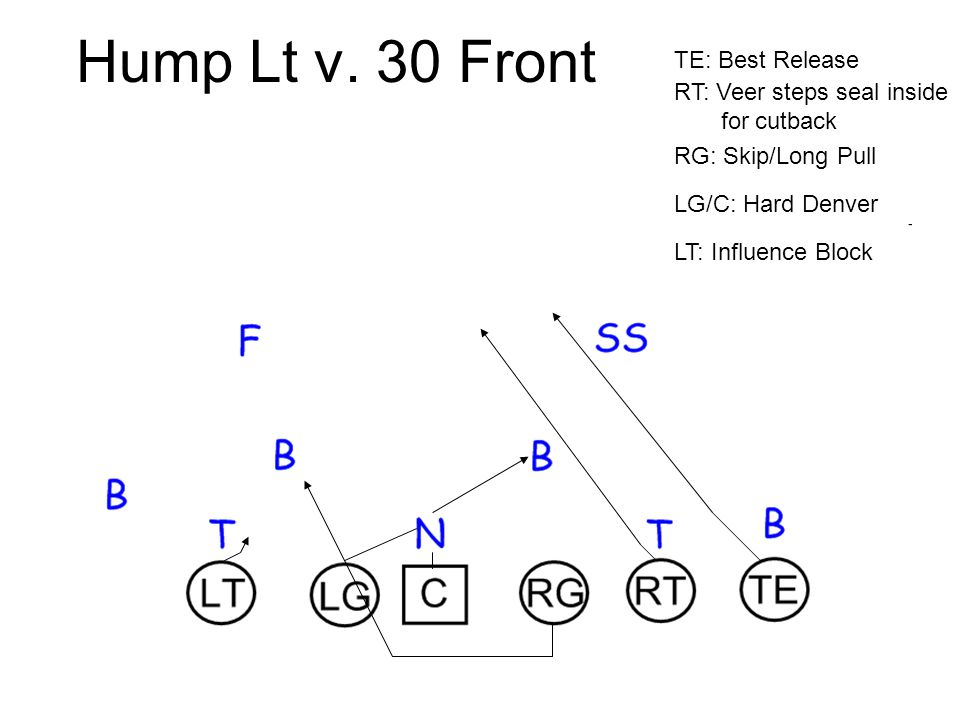 Hump Lt v. 30 Front TE: Best Release RT: Veer steps seal inside