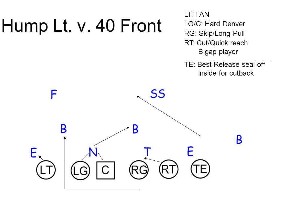 Hump Lt. v. 40 Front LT: FAN LG/C: Hard Denver RG: Skip/Long Pull