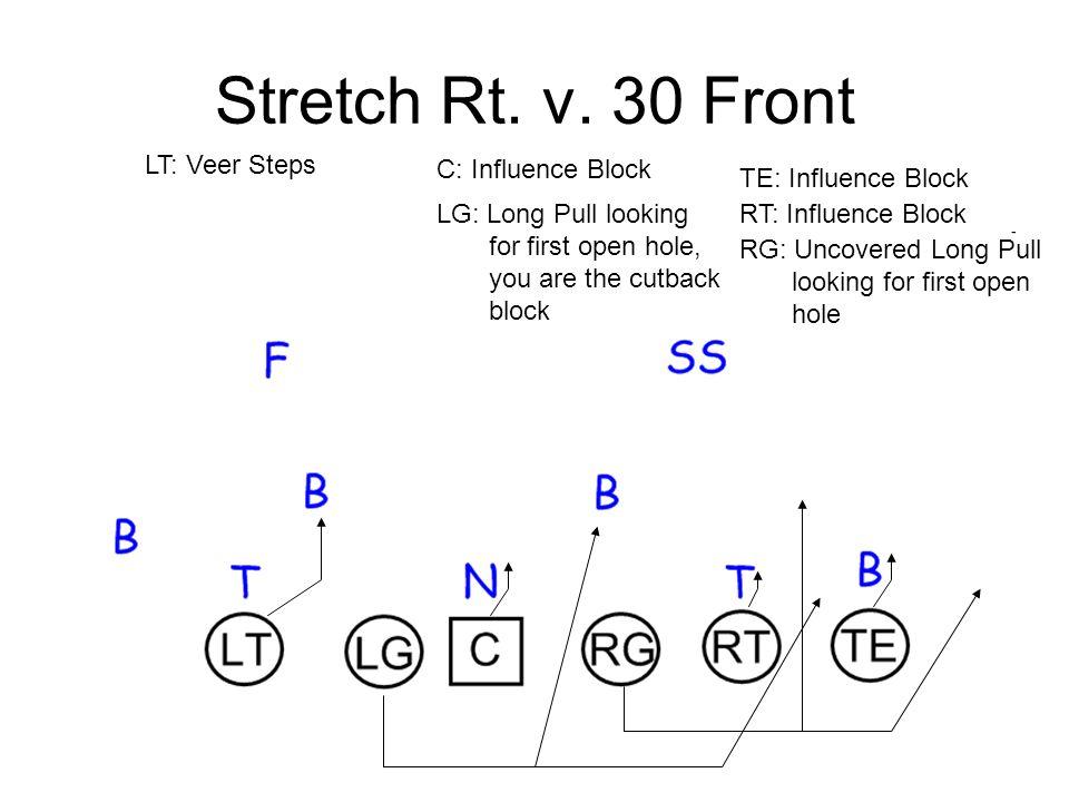 Stretch Rt. v. 30 Front LT: Veer Steps C: Influence Block