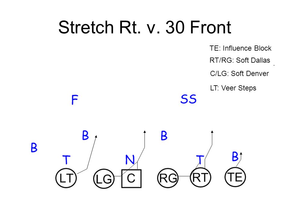 Stretch Rt. v. 30 Front TE: Influence Block RT/RG: Soft Dallas
