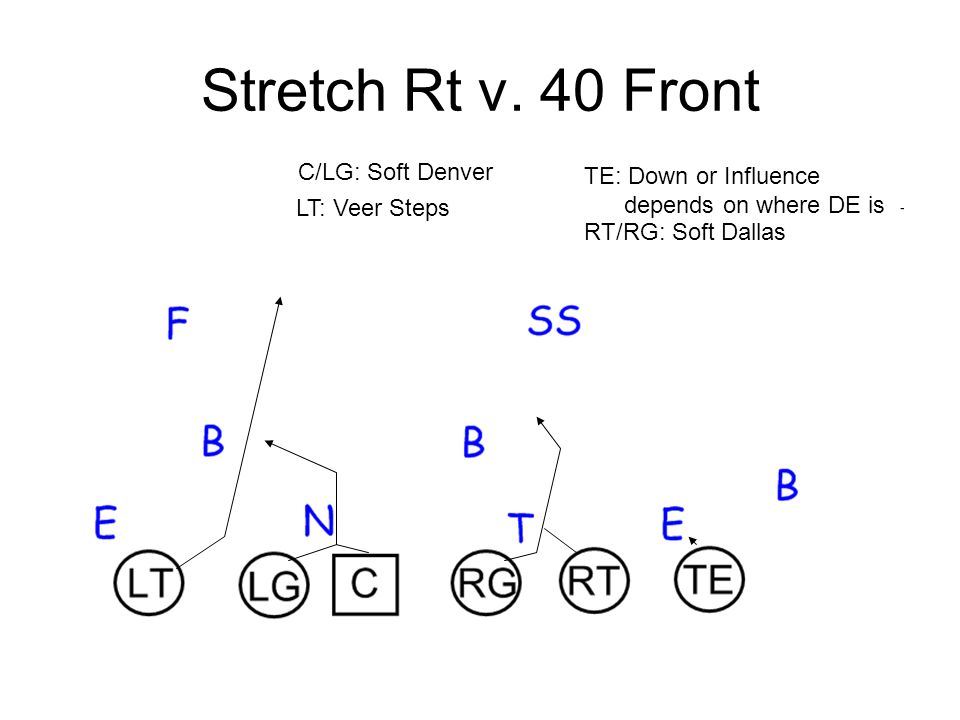 Stretch Rt v. 40 Front C/LG: Soft Denver TE: Down or Influence