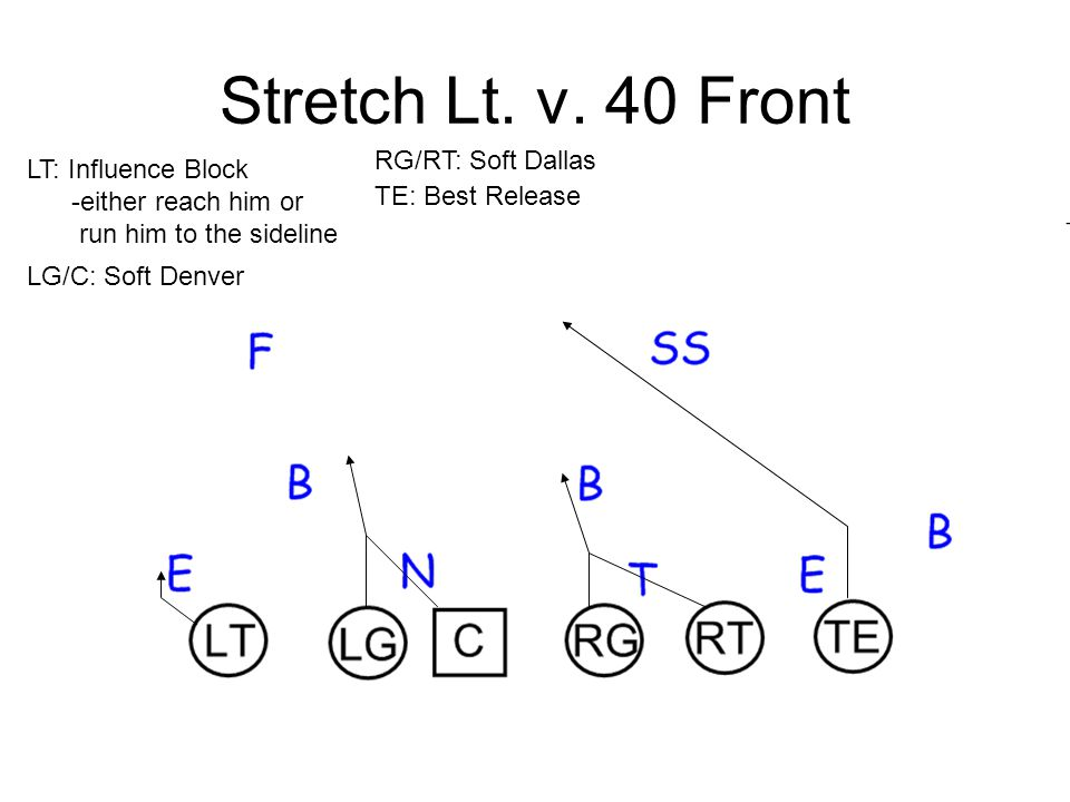Stretch Lt. v. 40 Front RG/RT: Soft Dallas LT: Influence Block
