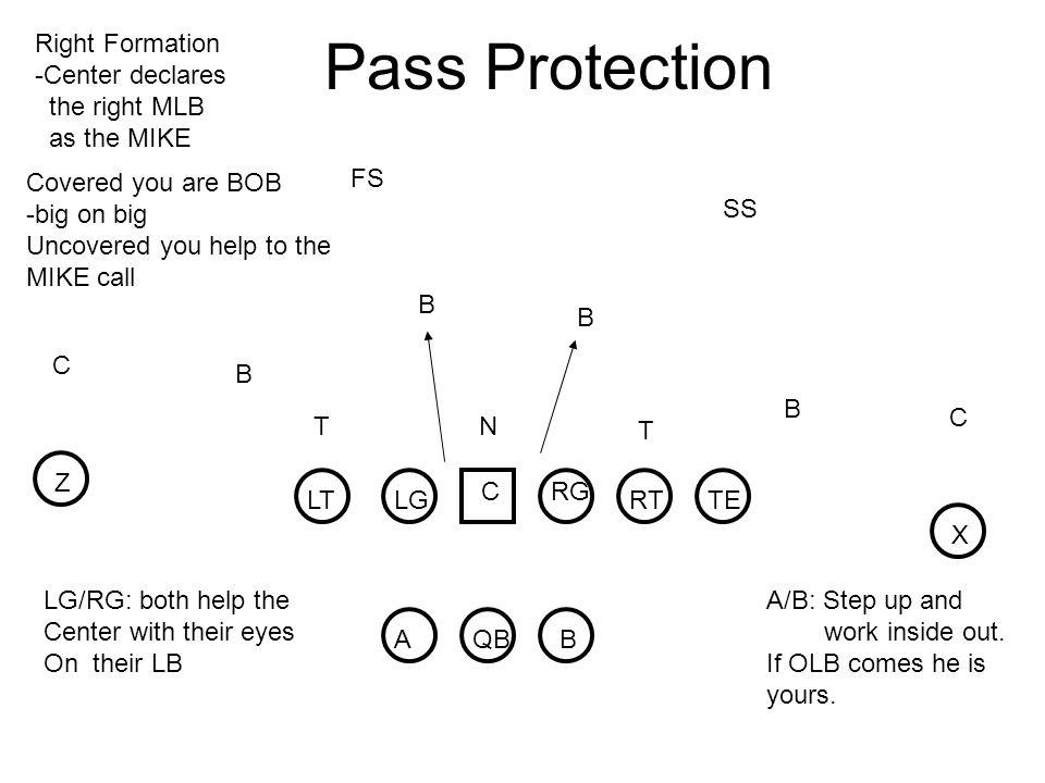 Pass Protection Right Formation -Center declares the right MLB