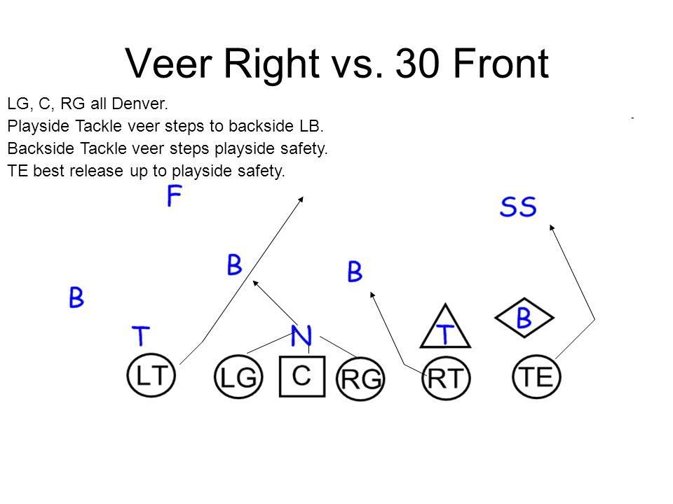 Veer Right vs. 30 Front LG, C, RG all Denver.