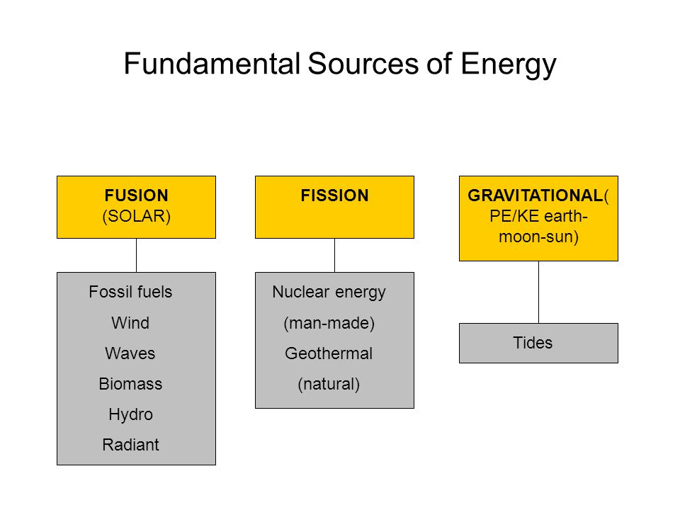 Fundamental Sources of Energy