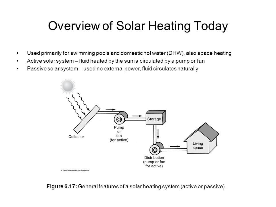 Overview of Solar Heating Today