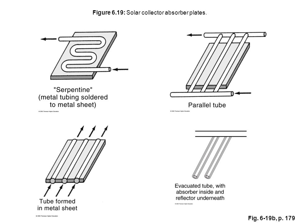 Figure 6.19: Solar collector absorber plates.