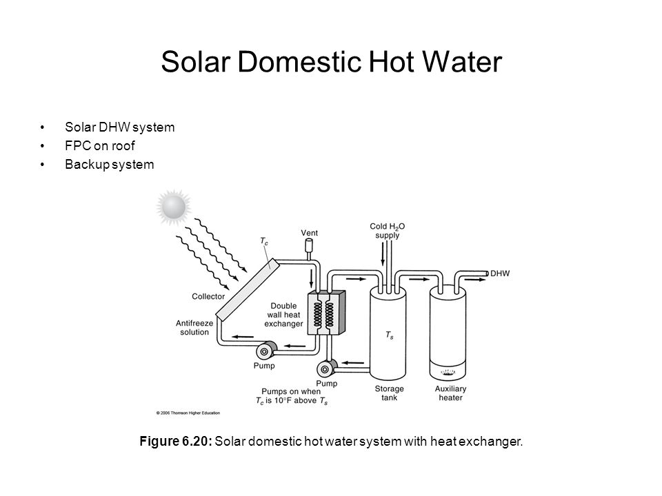 Solar Domestic Hot Water