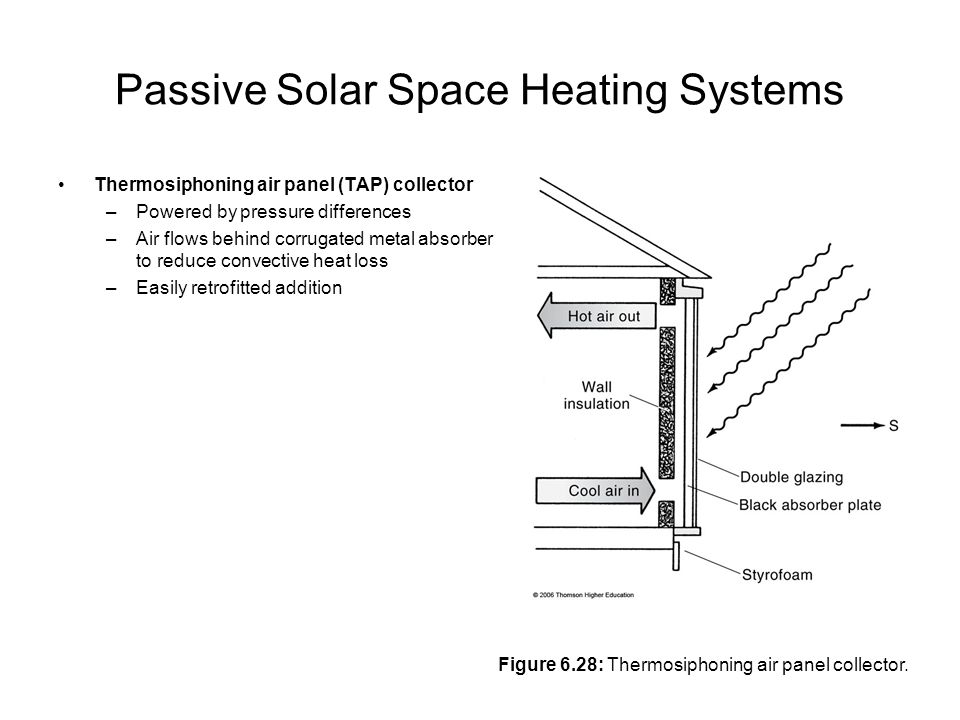 Passive Solar Space Heating Systems