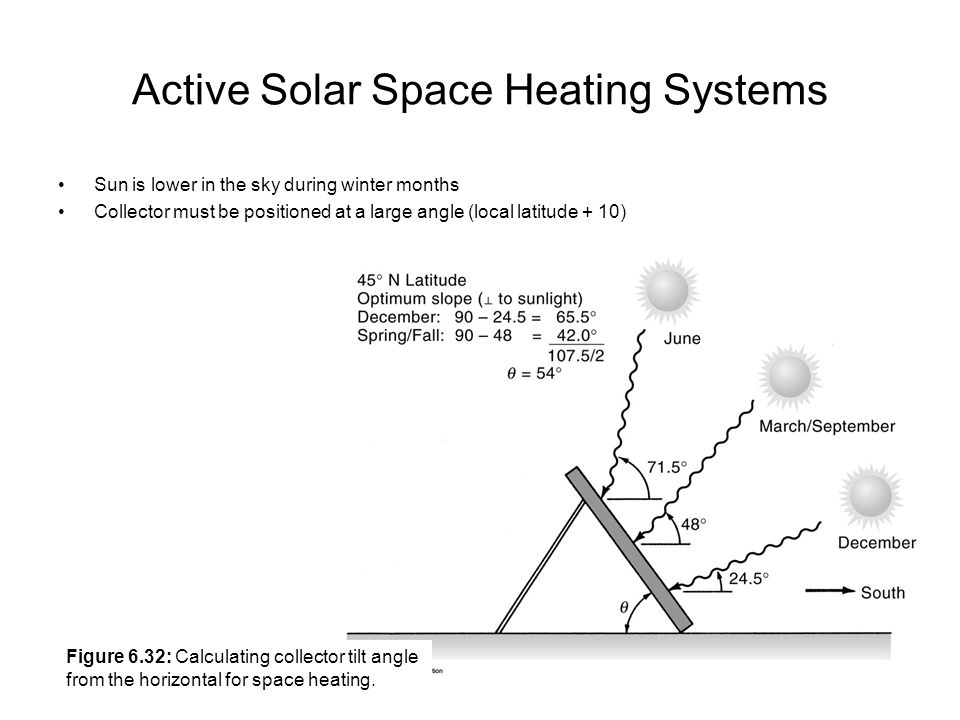 Active Solar Space Heating Systems