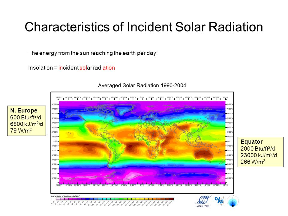 Characteristics of Incident Solar Radiation