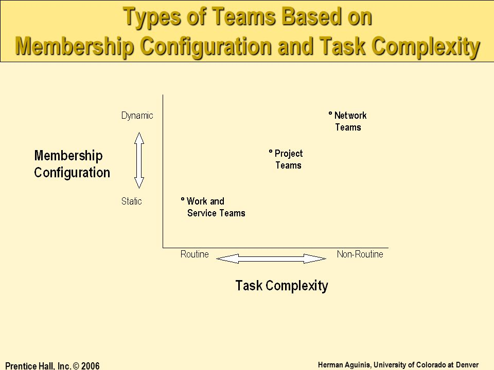 Types of Teams Based on Membership Configuration and Task Complexity