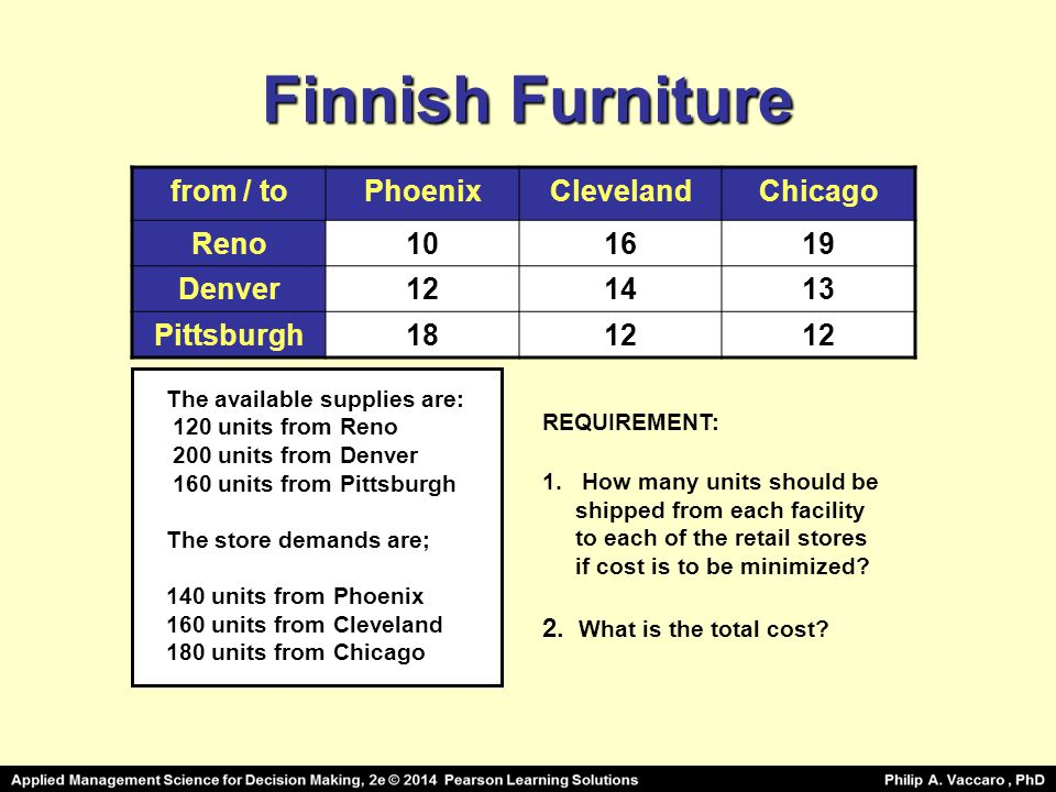 Finnish Furniture from / to Phoenix Cleveland Chicago Reno 10 16 19