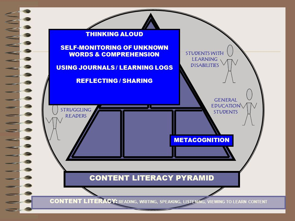 CONTENT LITERACY PYRAMID