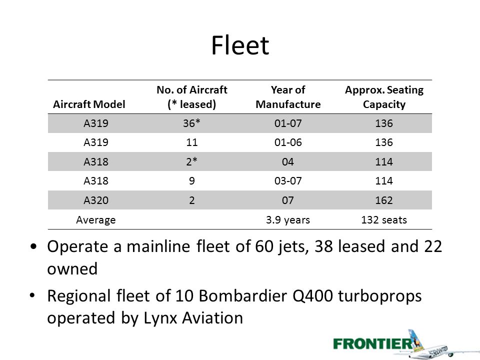 No. of Aircraft (* leased) Approx. Seating Capacity