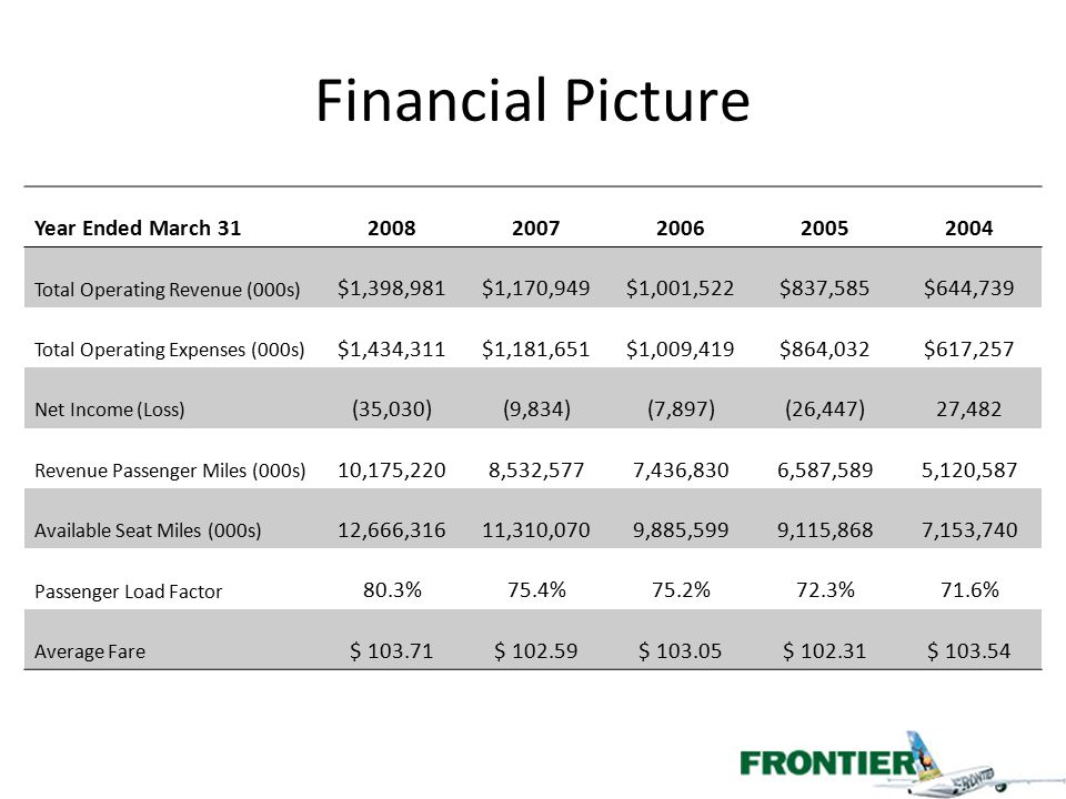 Financial Picture Year Ended March 31 2008 2007 2006 2005 2004