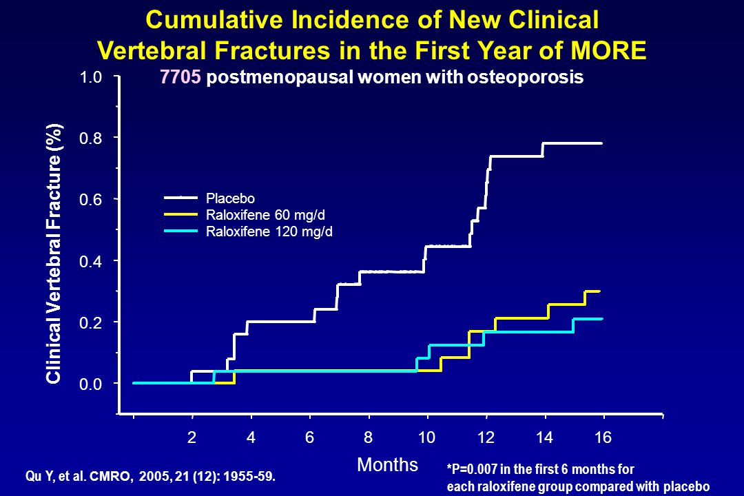 Cumulative Incidence of New Clinical