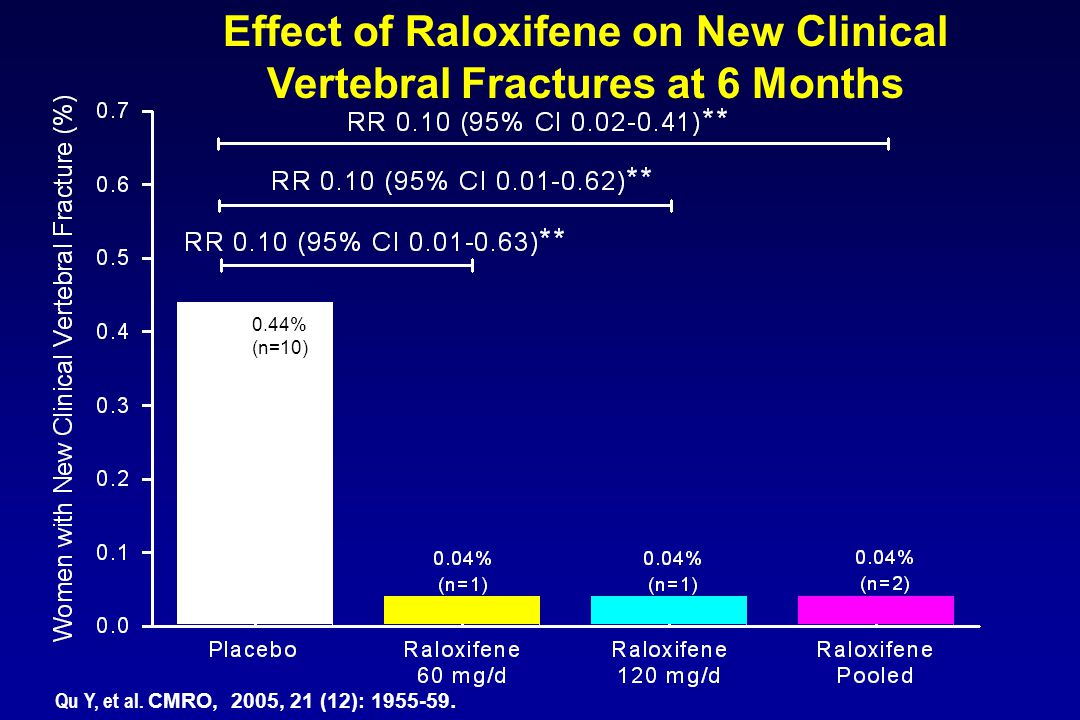 Effect of Raloxifene on New Clinical Vertebral Fractures at 6 Months