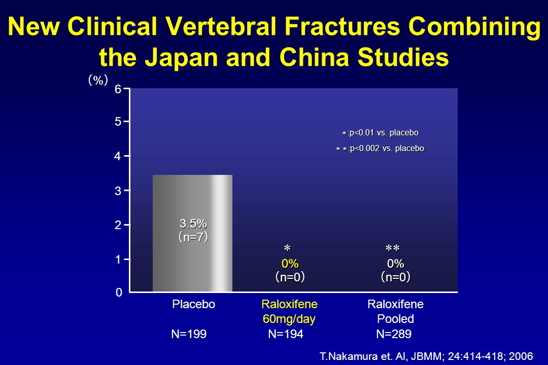 New Clinical Vertebral Fractures Combining the Japan and China Studies
