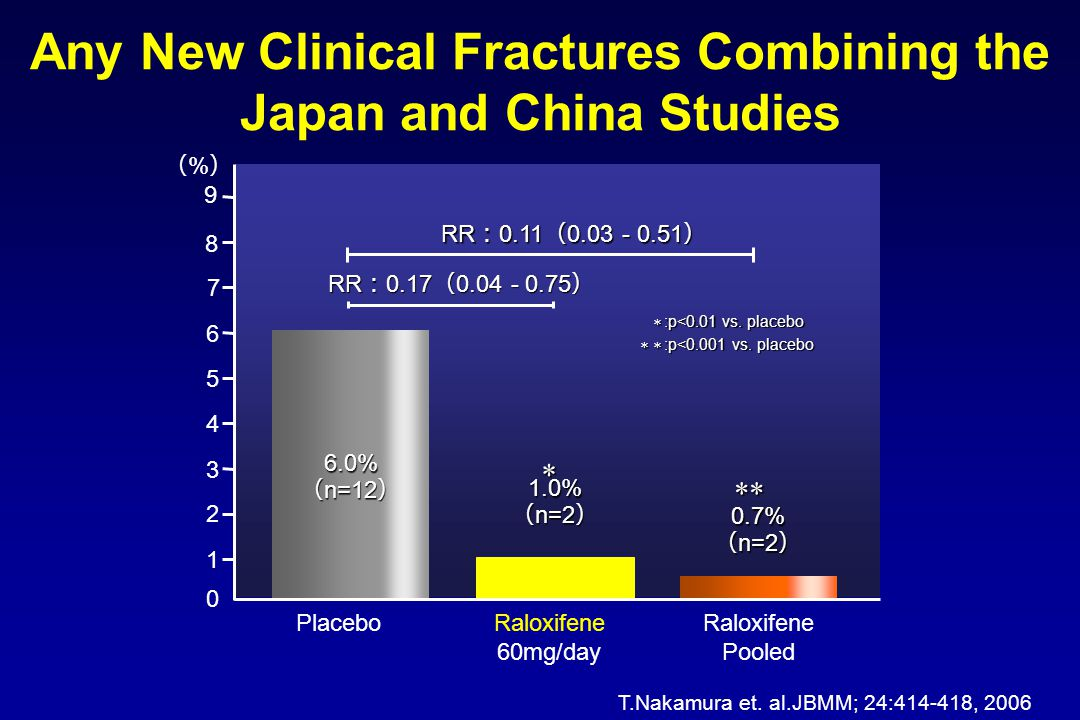 Any New Clinical Fractures Combining the Japan and China Studies