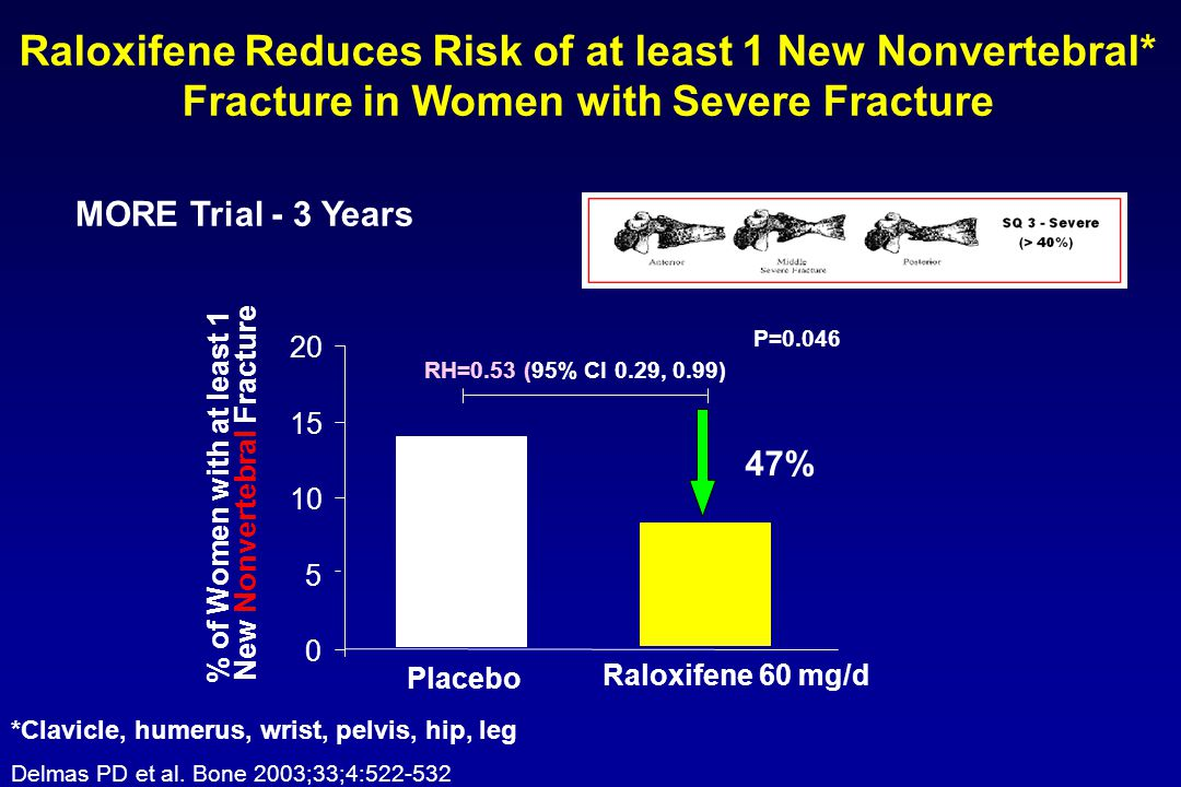 % of Women with at least 1 New Nonvertebral Fracture