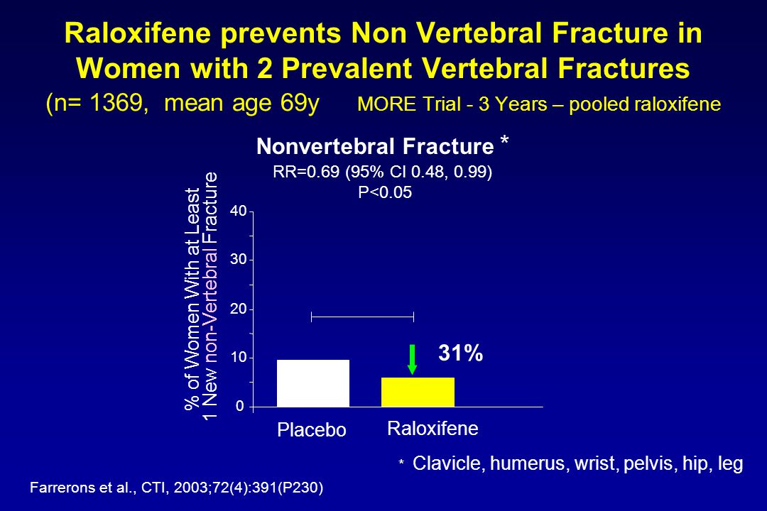 Raloxifene prevents Non Vertebral Fracture in Women with 2 Prevalent Vertebral Fractures (n= 1369, mean age 69y MORE Trial - 3 Years – pooled raloxifene