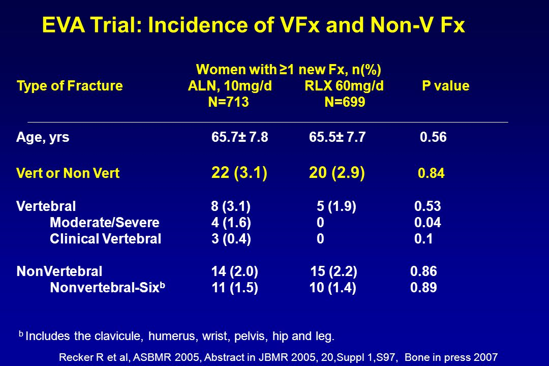 EVA Trial: Incidence of VFx and Non-V Fx