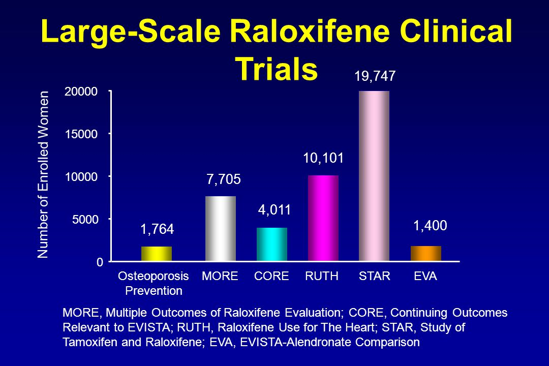 Large-Scale Raloxifene Clinical Trials