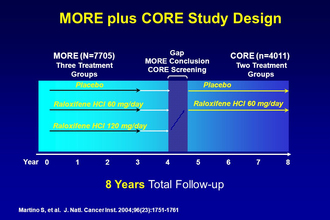MORE plus CORE Study Design
