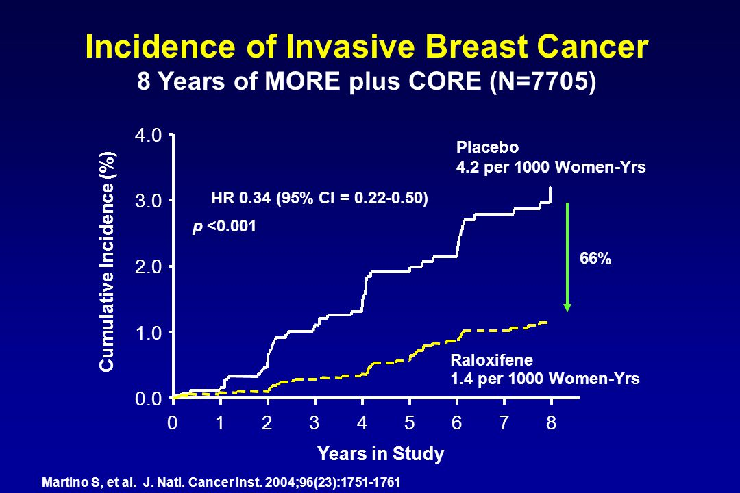 Incidence of Invasive Breast Cancer