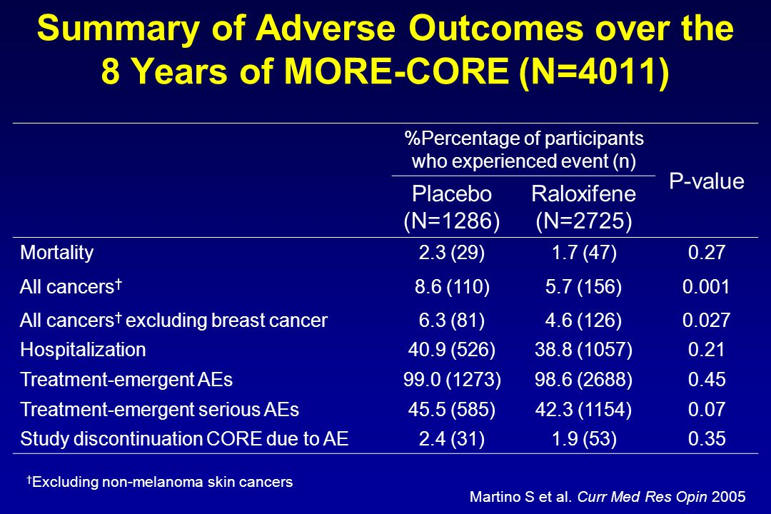 Summary of Adverse Outcomes over the 8 Years of MORE-CORE (N=4011)
