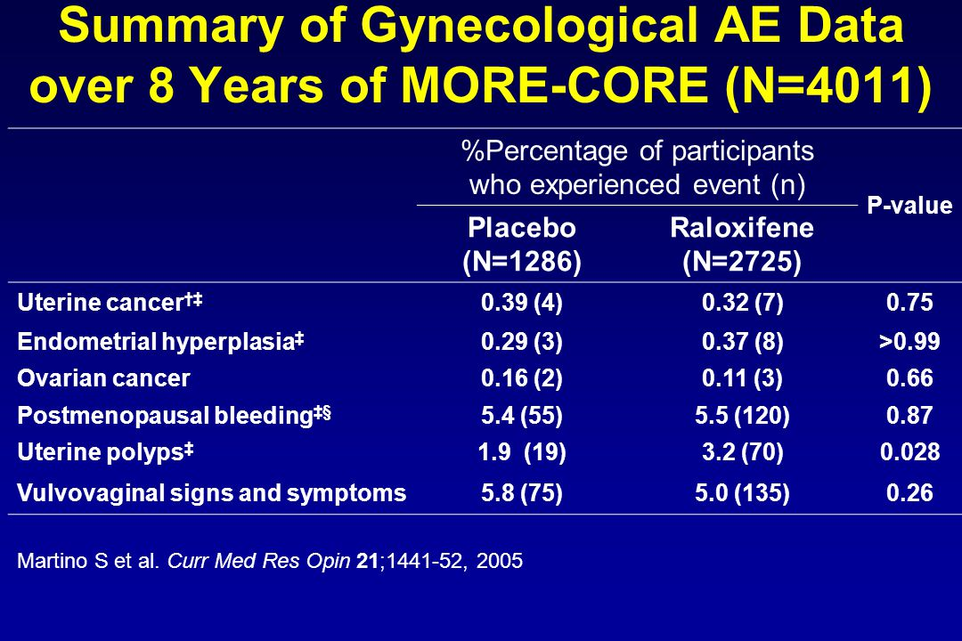 Summary of Gynecological AE Data over 8 Years of MORE-CORE (N=4011)