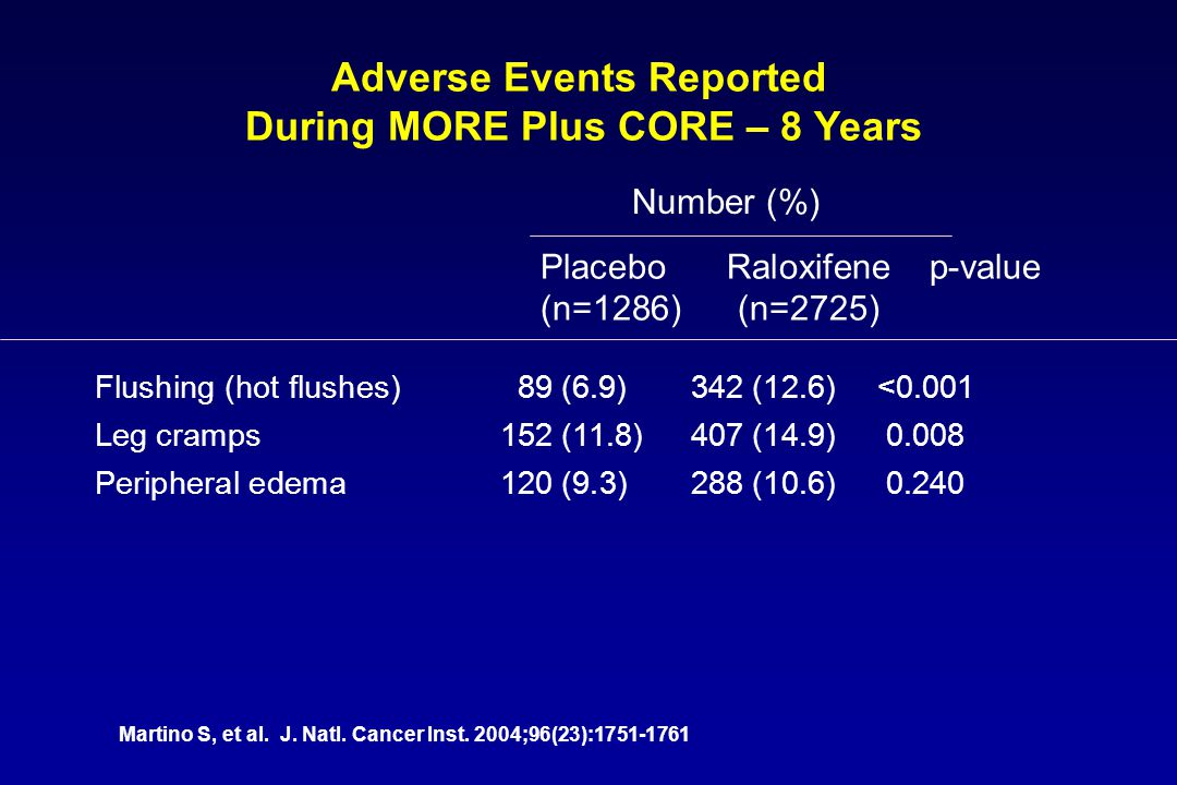 Adverse Events Reported During MORE Plus CORE – 8 Years