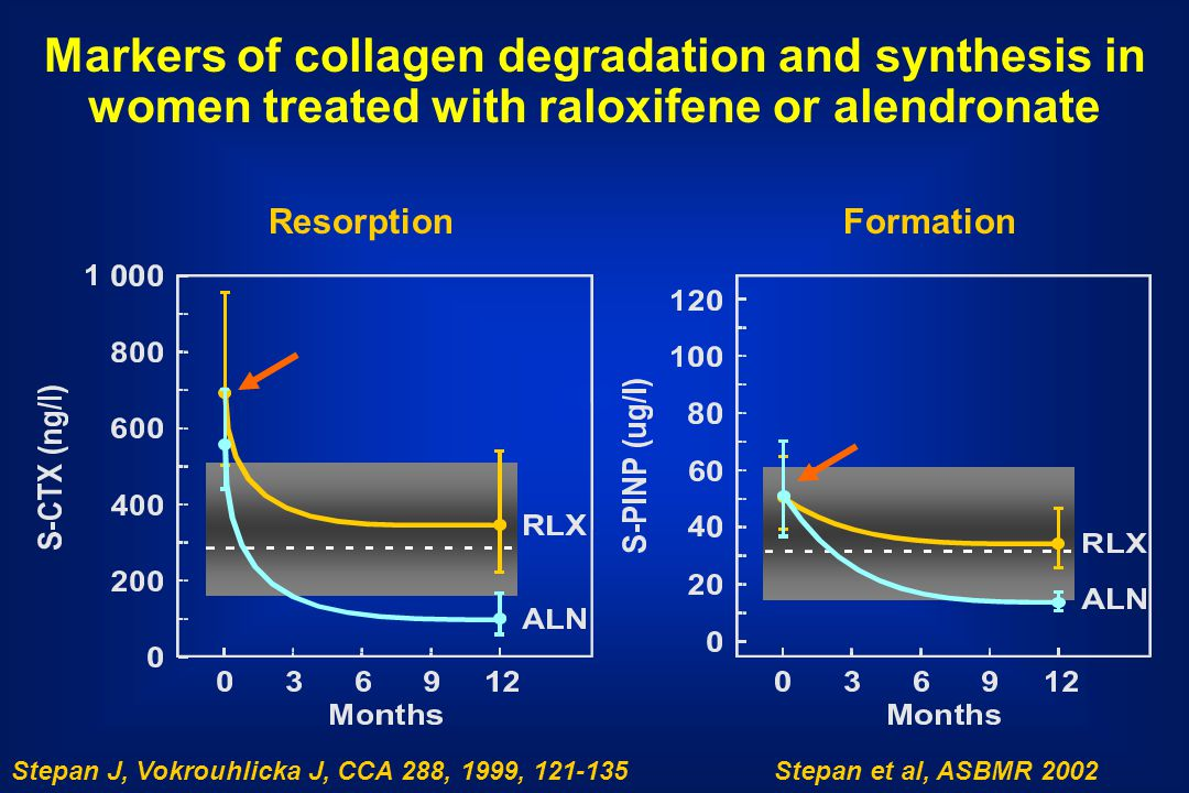 Markers of collagen degradation and synthesis in women treated with raloxifene or alendronate