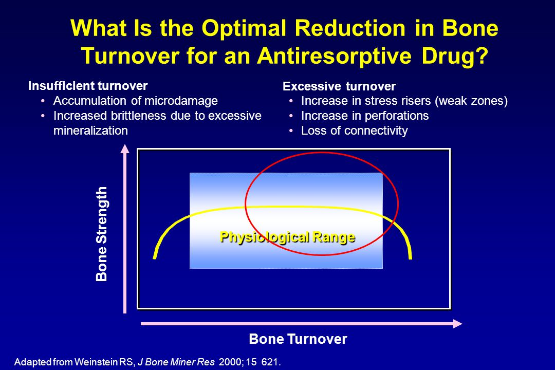What Is the Optimal Reduction in Bone Turnover for an Antiresorptive Drug