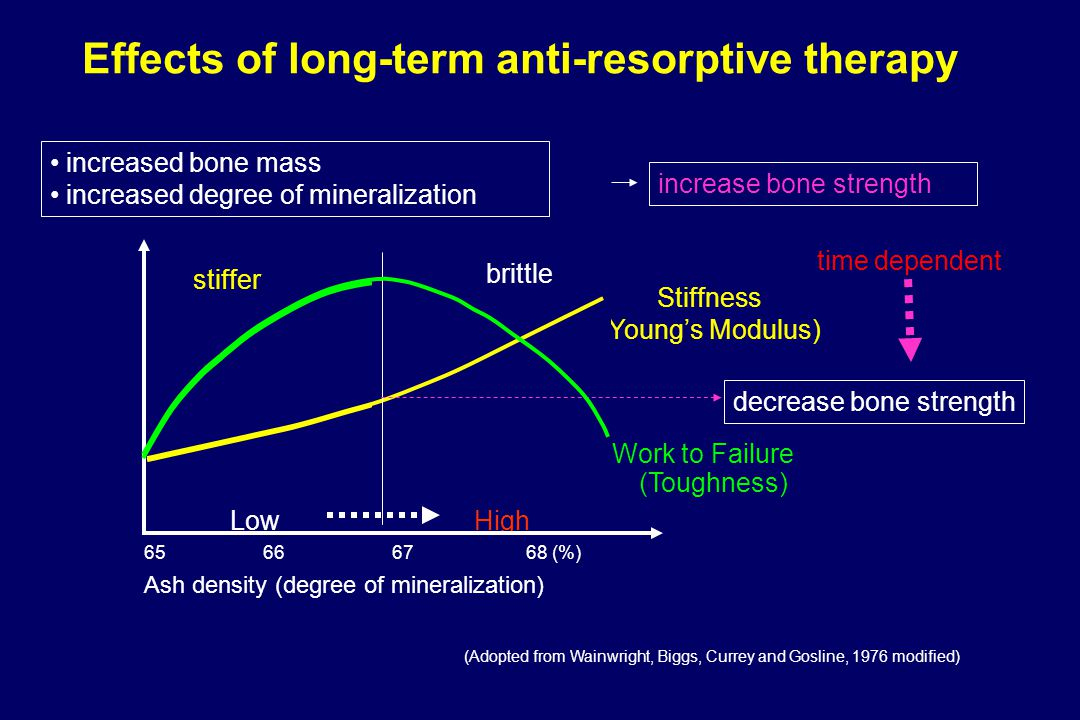 Effects of long-term anti-resorptive therapy
